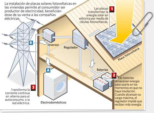 Sustentabilidade energ tica solar termosolar e e lica 07 for Placas solares precios para una casa